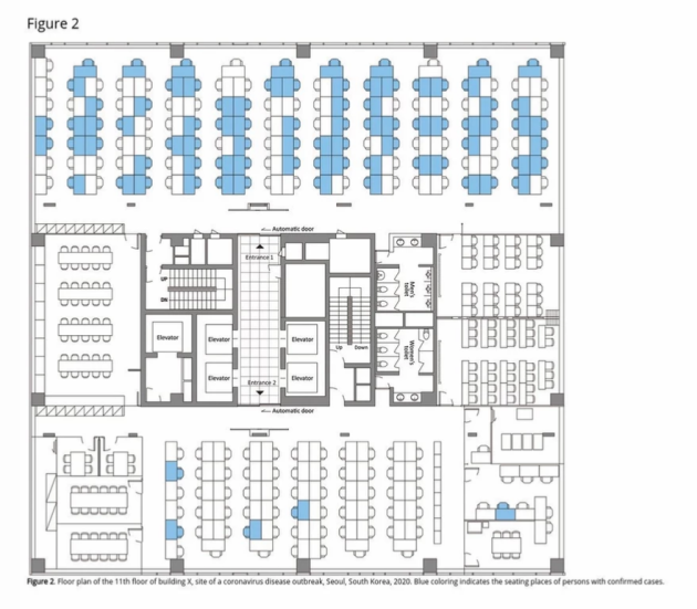A plan of a call centre divided into three parallel rows with the seats of coronavirus cases marked.  Most people on one side of the floor and only a handful on the other side were infected due to the area of stairs, elevators, and washrooms in between