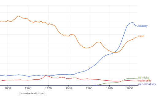 "A chart of the frequency of the word ""identity,"" ""nationality,"" ""ethnicity,"" ""race,"" and ""performativity"" over time ... ""identity"" becomes fashionable after 1960 and especially 1985"