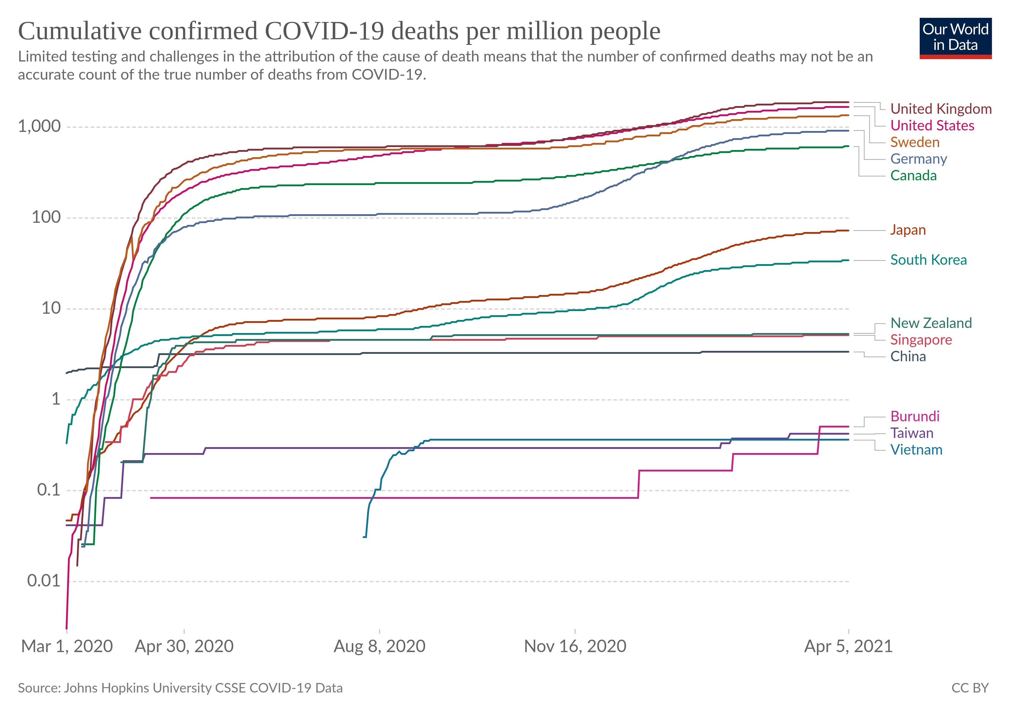 a log chart of deaths from covid-19 over time by thirteen countries in the North Atlantic and West Pacific regions